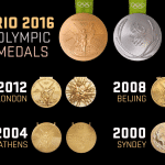 Top 10 Sporting Nations based on Olympics Medals